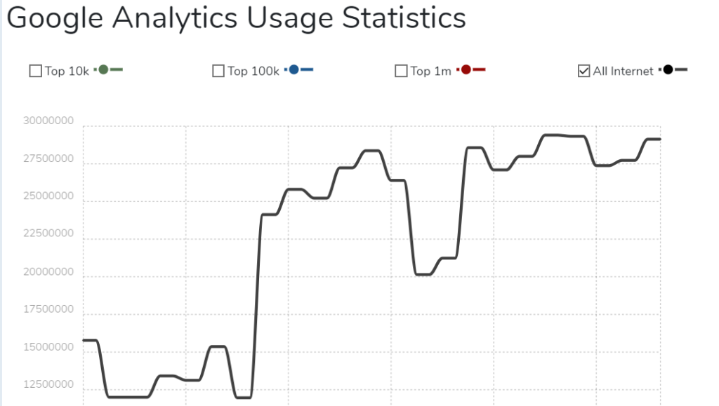 how many websites use google analytics