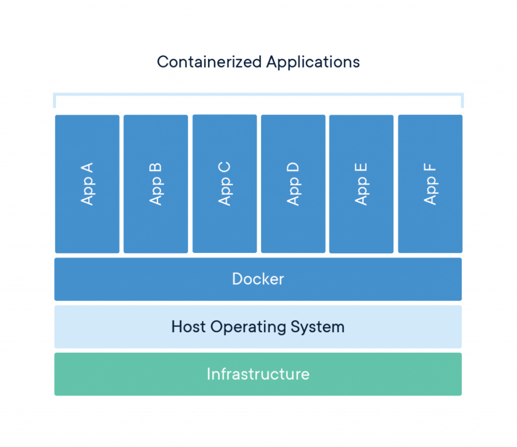 what docker container